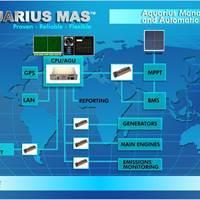 MAS diagram: Image credit Aquarius Innovation Lab