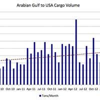 Saudi crude & the US market: Chart courtesy of Poten & Partners