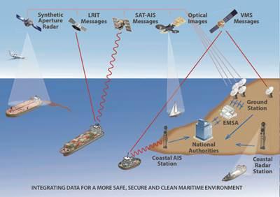EMSA Surveillance & Communications: Image credit EMSA