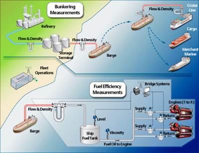 Marine bunker measurement: Schematic courtesy of Emerson