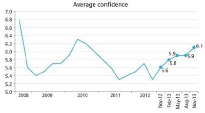 Average confidence graph: Image courtesy of Platts