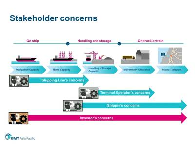 Port Model example: Image credit BMT Asia Pacific