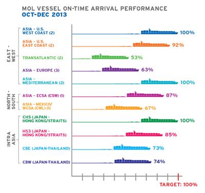 KPI chart rendering: Image courtesy of MOL