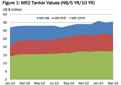 MR2 Tanker Values: Image McQuilling Services