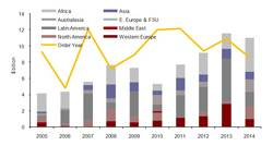 Global FPS Installation Capex by Region 2005-2014. Source: The World Floating Production Market Report 2010-2014, Douglas-Westwood