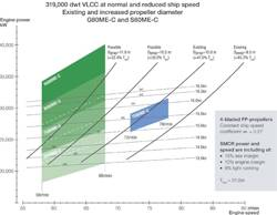 For VLCCs, it is estimated that the application of a 7G80ME-C will prompt an overall efficiency increase of 4-5%, compared with a 7S80ME-C9 or an alternative engine design with the same engine speed.