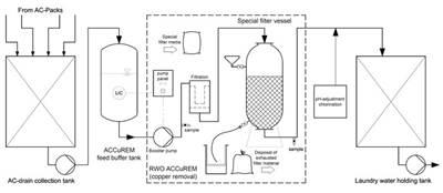 Image courtesy RWO GmbH - Marine Water Technology