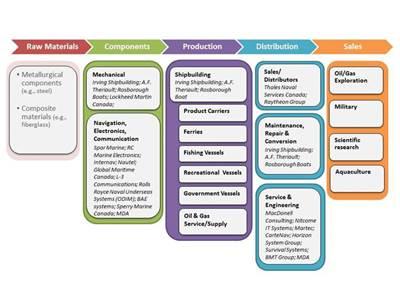 Figure 1: Shipbuilding and enabled service providers in Nova Scotia (Source: CGGC)