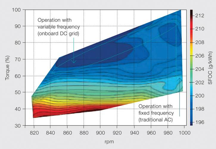 With the introduction of variable-speed operation of the engine, this window of optimal efficiency can be extended as far down as 50 percent, depending on the engine.
