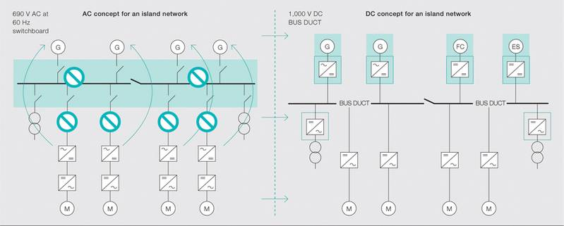 The new system merges the various DC links around the vessel and distributes power through a single 1,000 V DC circuit.
