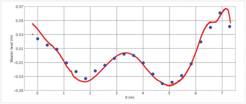 Fig. 2: Predicted profile of wetted hull surface for the KCS at Froude-number 0.26: simulation (red line) and experiment (blue dots).