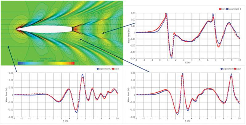 Fig. 3: Predicted wave pattern around DTMB-hull at Froude-number 0.28 and comparison between predicted (red) and measured (blue) wave profiles along three longitudinal cuts.