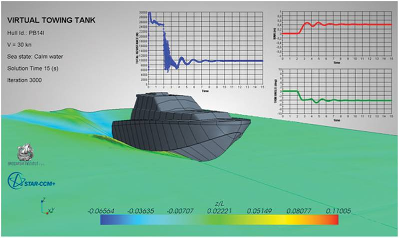 Fig. 6: Predicted floating position of the patrol boat, generated waves and convergence of total resistance (blue), sinkage (red) and trim (green) towards a steady state.