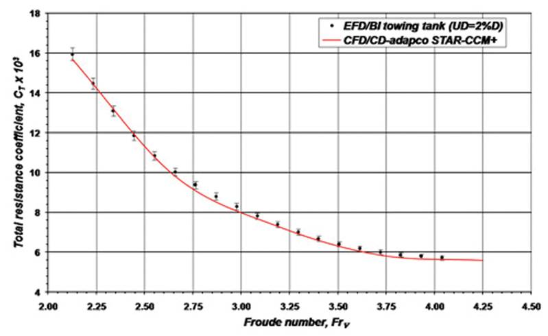 Fig. 7 Comparison of predicted total resistance