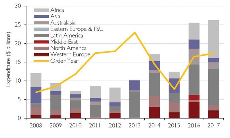 Figure 1  Global FPS Installation Capex  by Region 2008-2017  (Source: Douglas-Westwood)