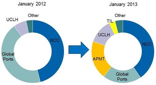 Major operators in St Petersburg by equity teu (Drewry)