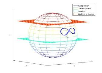 Deep Green's 8-shaped path on a sphere made with the HAMoS simulator. The Deep Green power plant is released in the current and finds its position on the trajectory where it operates stable.