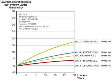 Figure 3: Savings in operating costs versus time for propulsion of 13,000 - 14,000 teu container vessel at 23 knots