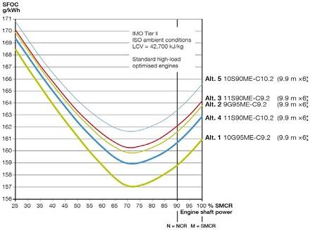 Figure 2: Expected SFOC for propulsion of 13,000 - 14,000 teu container vessel at 23