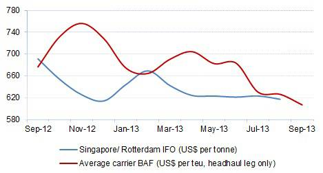 Bunker Prices and Carrier BAF: Asia-North Europe. Source: Drewry Maritime Research