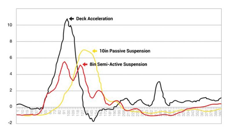 Semi-active vs. passive suspension for a typical single impact event - showing that large reductions in peak seat accelerations can be realized using semi-active suspension technology over more common passive types.
