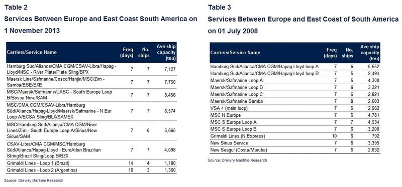 Source: Drewry Maritime Research