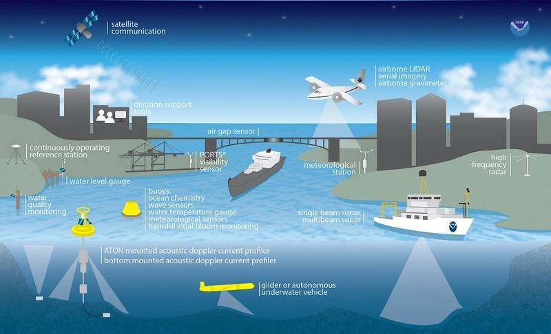 NOAA's National Ocean Service turns data into user-friendly information with a suite of coastal intelligence products and tools that support the 45 percent of our nation's economy that originates in coastal watershed counties - more than $6.6 trillion in GDP. (Credit: NOAA)