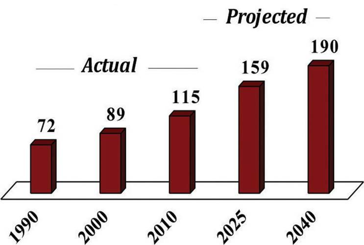 Projected Growth Global Natural Gas Demand  (Quadrillion Btu)