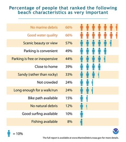 Beach characteristics ranked by importance. (Credit:NOAA)