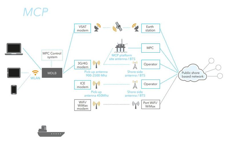 Sources: DNV The amount of communication options is growing for  shipping and offshore installations. Communication broker solutions  from Maritime Communication Partner (MCP) is shown at left and Inmarsat Plc at right.  GL, MCP, Inmarsat Plc