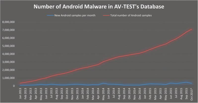 AV-TEST's Android Malware Repository  (Collection) Statistics.  Copyright © 2015 AV-TEST GmbH