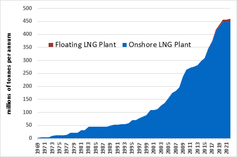 Cumulative Growth in LNG Liquefaction Capacity